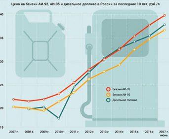 пока растут цены, экономьте на топливе